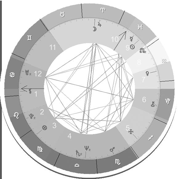 Натальная карта — онлайн расчет